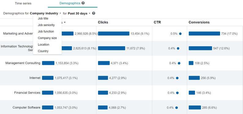 linked-in-targeting-microsoft-ads