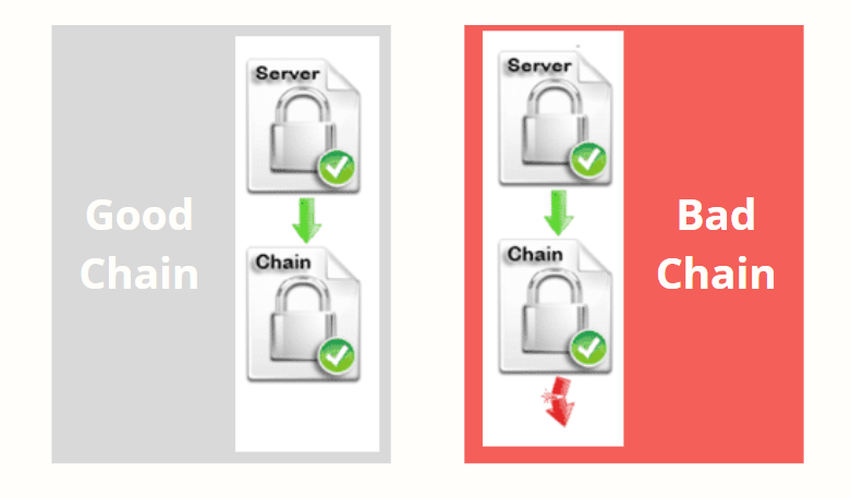 A healthy chain will show all green arrows.