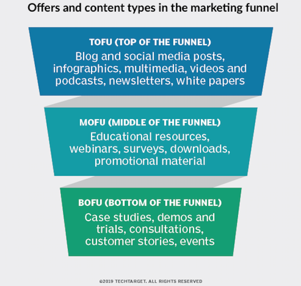 marketing-psychology-influence-decisions-funnel