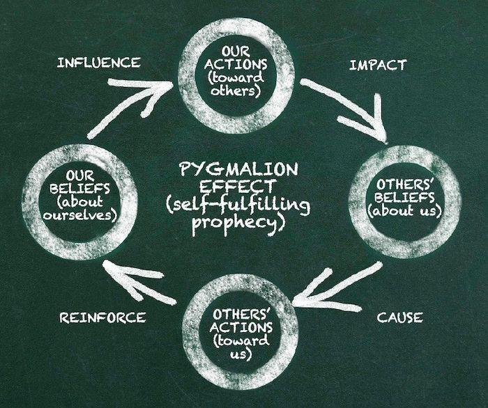 marketing-psychology-influence-decisions-pygmalion-effect-2.jpeg
