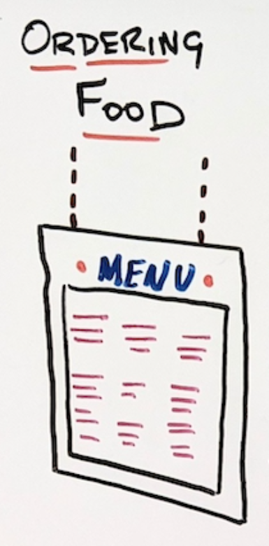 """Hand drawing of a menu with """"Ordering Food"""" written above it."""