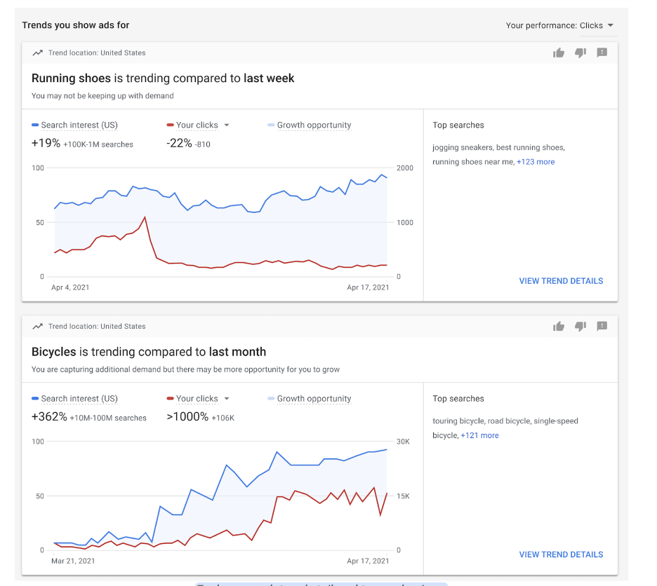 trend charts on the google ads insights page