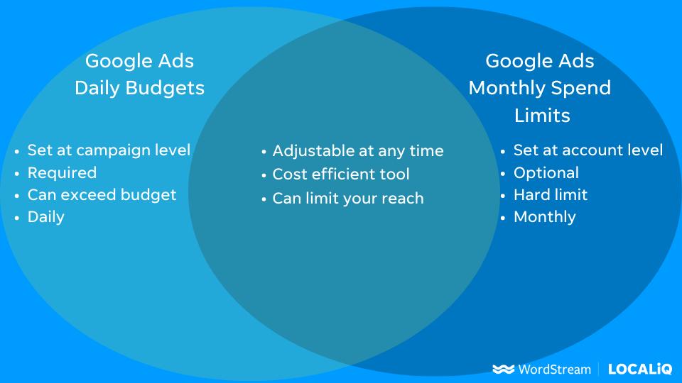 google ads monthly spend limit vs daily budget venn diagram