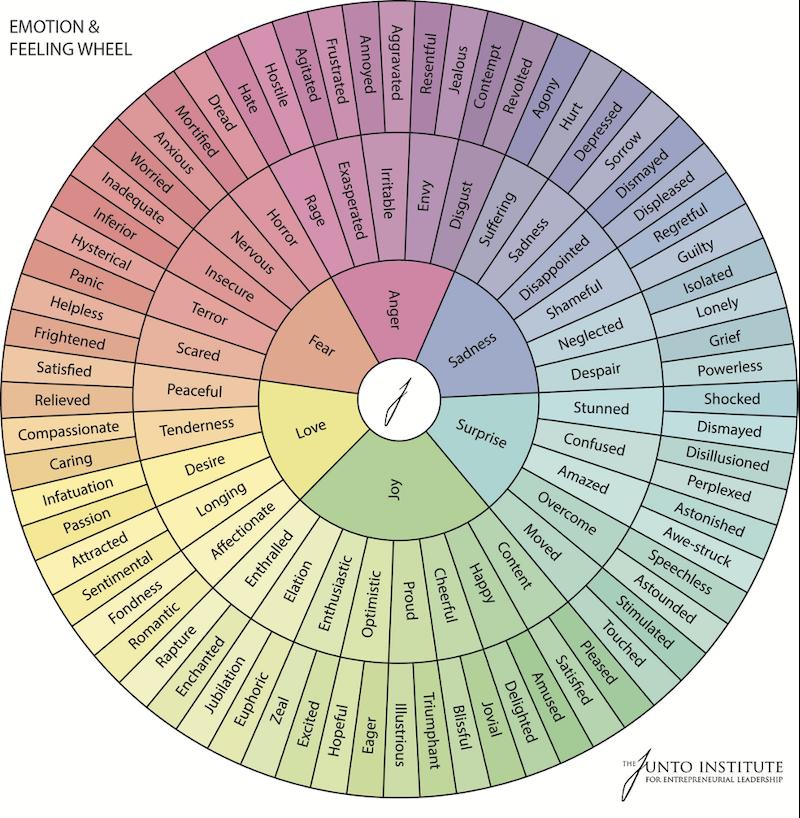 marketing-with-emotion-emotion-wheel