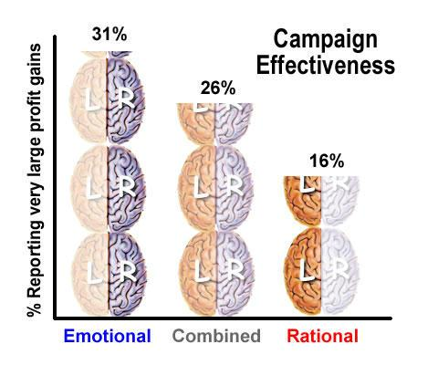 words for marketing with emotion profit gains