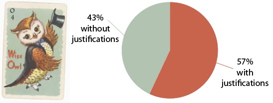 Graph showing 43% of local listings do not have justifications.