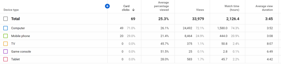 extended device type report in youtube studio channel analytics