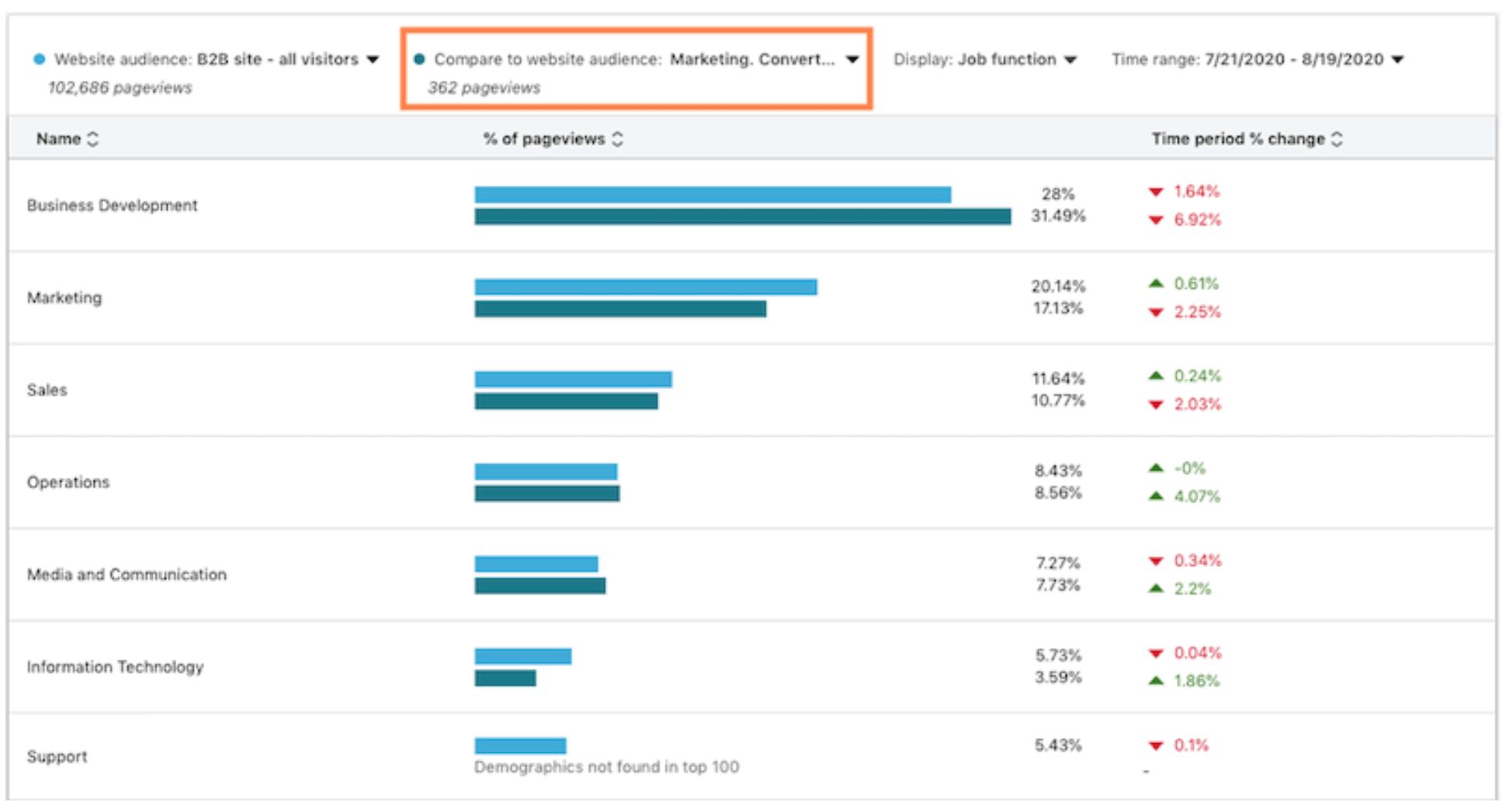 linkedin website demographics insights to inform ppc b2b marketing strategies