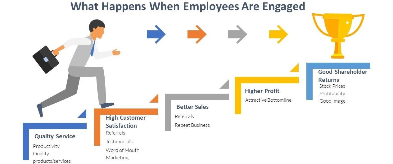 chart showing the benefits of engaged employees