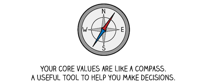 compass symbolizing how core values guide a company