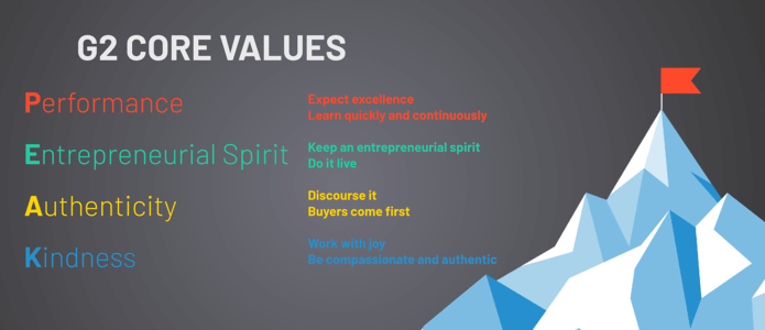 fond's company core values in acronym style