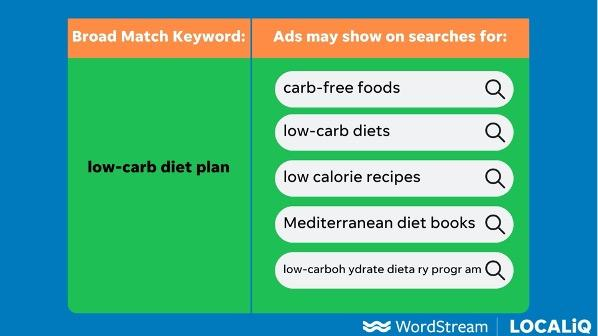 Examples of Google queries that would trigger a Google Ad targeting a broad match keyword