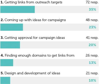 Image of a bar graph detailing the top five challenges in content-led link building.
