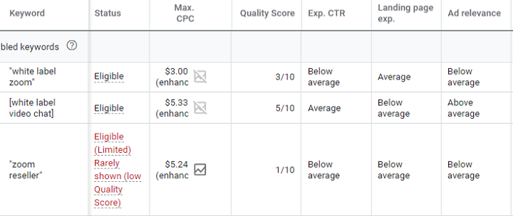 inconsistent quality score account data in google ads