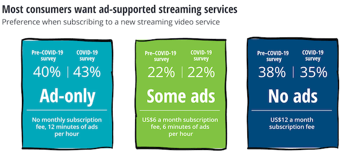 what is ott advertising - survey showing consumers prefer ad-supported content
