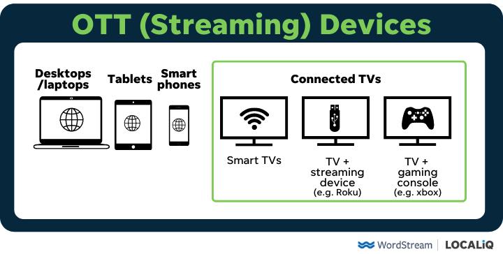 types of ott streaming devices used for ott advertising