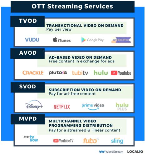 what is ott advertising - OTT streaming service types