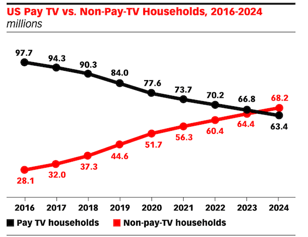 what is ott advertising - graph of number of pay tv vs non pay tv households in the US