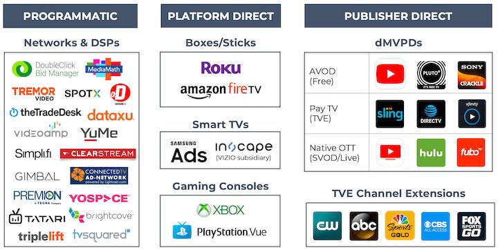ott advertising methods - programmatic, platform direct, and publisher direct