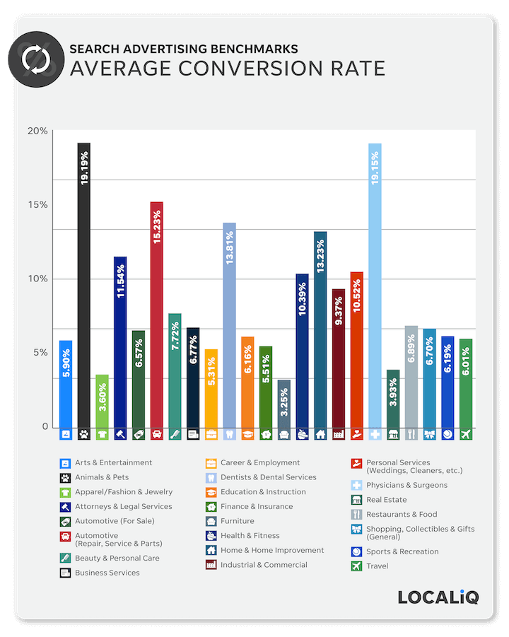 average conversion rates by industry, paid search ads 2021