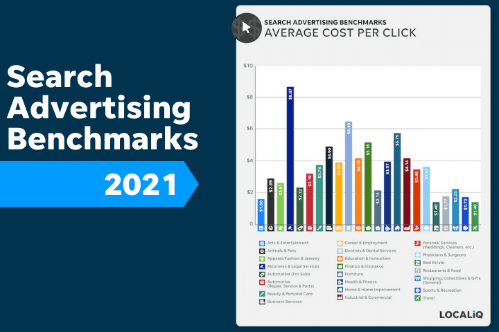 search advertising benchmarks 2021